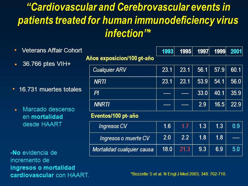 36.766 ptes VIH+ 16.731 muertes totales Marcado descenso en mortalidad desde HAART -No evidencia de incremento de ingresos o mortalidad cardiovascular con HAART.