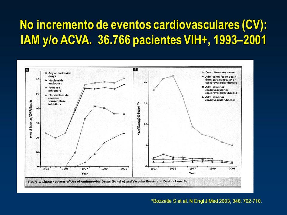 *Bozzette S et al. N Engl J Med 2003; 348: 702-710. No incremento de eventos cardiovasculares (CV): IAM y/o ACVA. 36.766 pacientes VIH+, 1993–2001