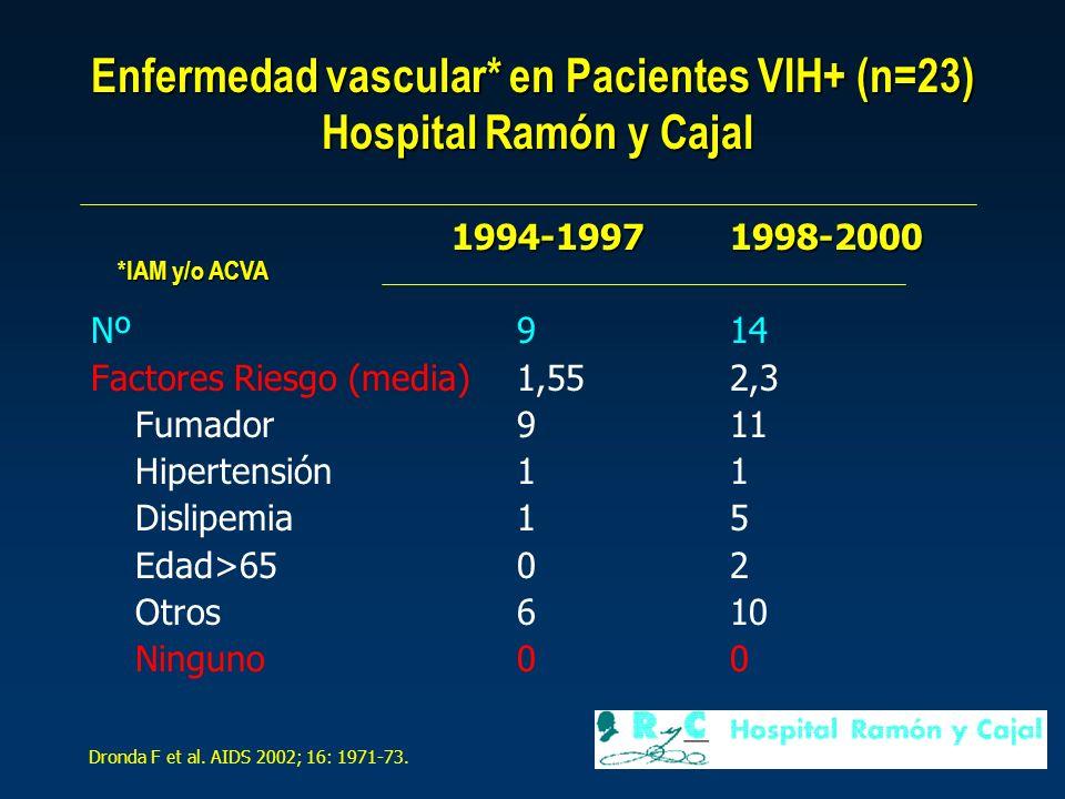Enfermedad vascular* en Pacientes VIH+ (n=23) Hospital Ramón y Cajal 1994-19971998-2000 Nº914 Factores Riesgo (media)1,552,3 Fumador911 Hipertensión11 Dislipemia15 Edad>65 02 Otros610 Ninguno00 Dronda F et al.
