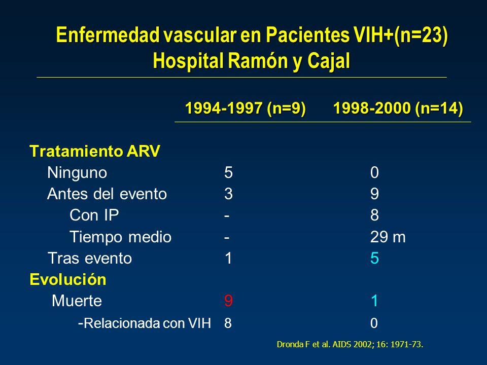 Enfermedad vascular en Pacientes VIH+(n=23) Hospital Ramón y Cajal 1994-1997 (n=9) 1998-2000 (n=14) Tratamiento ARV Ninguno50 Antes del evento39 Con IP-8 Tiempo medio-29 m Tras evento15 Evolución Muerte91 - Relacionada con VIH80 Dronda F et al.
