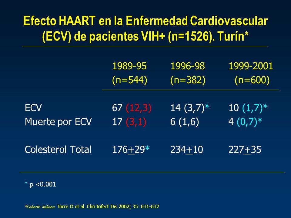 Efecto HAART en la Enfermedad Cardiovascular (ECV) de pacientes VIH+ (n=1526). Turín* 1989-951996-981999-2001 (n=544)(n=382) (n=600) ECV67 (12,3)14 (3