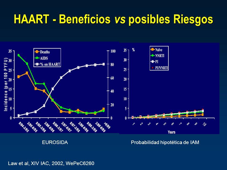 HAART - Beneficios vs posibles Riesgos Law et al, XIV IAC, 2002, WePeC6260 EUROSIDAProbabilidad hipotética de IAM