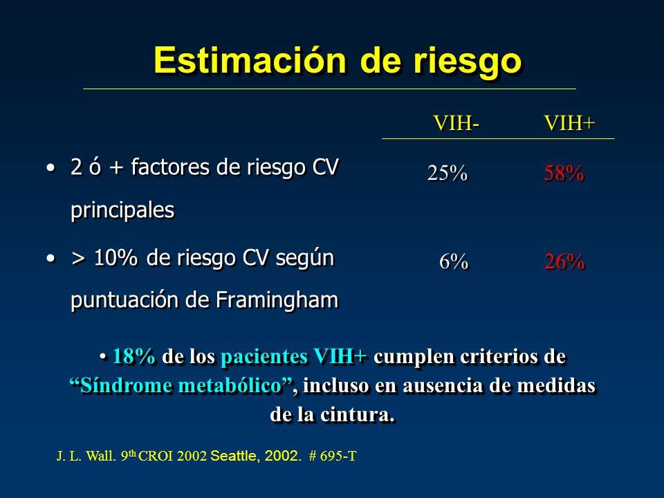 2 ó + factores de riesgo CV principales > 10% de riesgo CV según puntuación de Framingham 2 ó + factores de riesgo CV principales > 10% de riesgo CV según puntuación de Framingham Estimación de riesgo VIH- VIH+ 25% 58%58% 58%58% 18% de los pacientes VIH+ cumplen criterios de Síndrome metabólico, incluso en ausencia de medidas de la cintura.