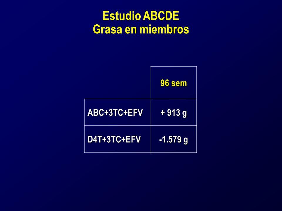 Estudio ABCDE Grasa en miembros 96 sem ABC+3TC+EFV + 913 g D4T+3TC+EFV -1.579 g