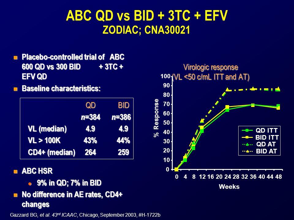ABC QD vs BID + 3TC + EFV ZODIAC; CNA30021 n Placebo-controlled trial of ABC 600 QD vs 300 BID + 3TC + EFV QD n Baseline characteristics: QDBID n =384 n =386 VL (median)4.94.9 VL > 100K43%44% CD4+ (median)264259 n ABC HSR l 9% in QD; 7% in BID n No difference in AE rates, CD4+ changes Virologic response (VL <50 c/mL ITT and AT) Gazzard BG, et al.