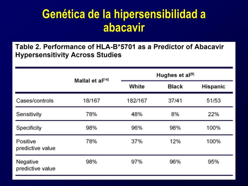 Genética de la hipersensibilidad a abacavir