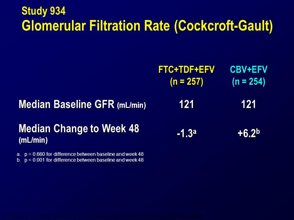 Study 934 Glomerular Filtration Rate (Cockcroft-Gault) a.p = 0.660 for difference between baseline and week 48 b.p < 0.001 for difference between baseline and week 48FTC+TDF+EFV (n = 257) CBV+EFV (n = 254) Median Baseline GFR (mL/min) 121121 Median Change to Week 48 (mL/min) -1.3 a +6.2 b AL Pozniak, et al.