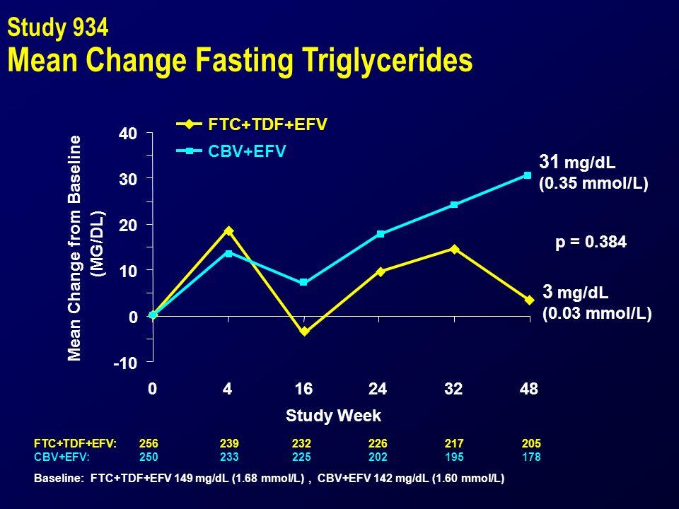 Study 934 Mean Change Fasting Triglycerides -10 0 10 20 30 40 0416243248 Study Week Mean Change from Baseline (MG/DL) FTC+TDF+EFV CBV+EFV p = 0.384 3 mg/dL (0.03 mmol/L) 31 mg/dL (0.35 mmol/L) Baseline: FTC+TDF+EFV 149 mg/dL (1.68 mmol/L), CBV+EFV 142 mg/dL (1.60 mmol/L) FTC+TDF+EFV:256239232226217205 CBV+EFV:250233225202195178
