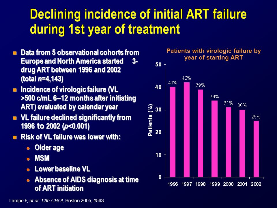 Declining incidence of initial ART failure during 1st year of treatment n Data from 5 observational cohorts from Europe and North America started 3- drug ART between 1996 and 2002 (total n =4,143) Incidence of virologic failure (VL >500 c/mL 6 – 12 months after initiating ART) evaluated by calendar year Incidence of virologic failure (VL >500 c/mL 6 – 12 months after initiating ART) evaluated by calendar year VL failure declined significantly from 1996 to 2002 ( p <0.001) VL failure declined significantly from 1996 to 2002 ( p <0.001) n Risk of VL failure was lower with: l Older age l MSM l Lower baseline VL l Absence of AIDS diagnosis at time of ART initiation Lampe F, et al.