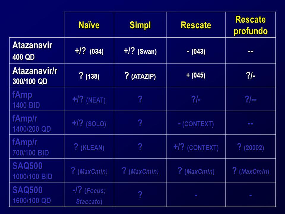 NaïveSimplRescate Rescate profundo Atazanavir 400 QD +/? (034) +/? (Swan) - (043) -- Atazanavir/r 300/100 QD ? (138) ? (ATAZIP) + (045) ?/- fAmp 1400