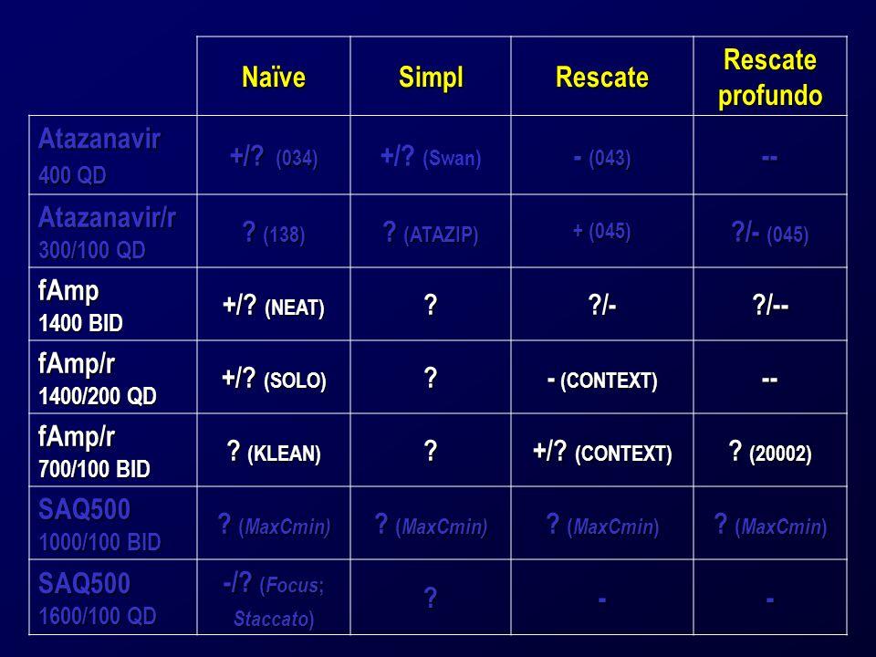 NaïveSimplRescate Rescate profundo Atazanavir 400 QD +/.