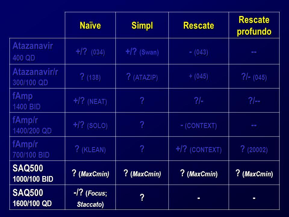 NaïveSimplRescate Rescate profundo Atazanavir 400 QD +/? (034) +/? (Swan) - (043) -- Atazanavir/r 300/100 QD ? (138) ? (ATAZIP) + (045) ?/- (045) fAmp