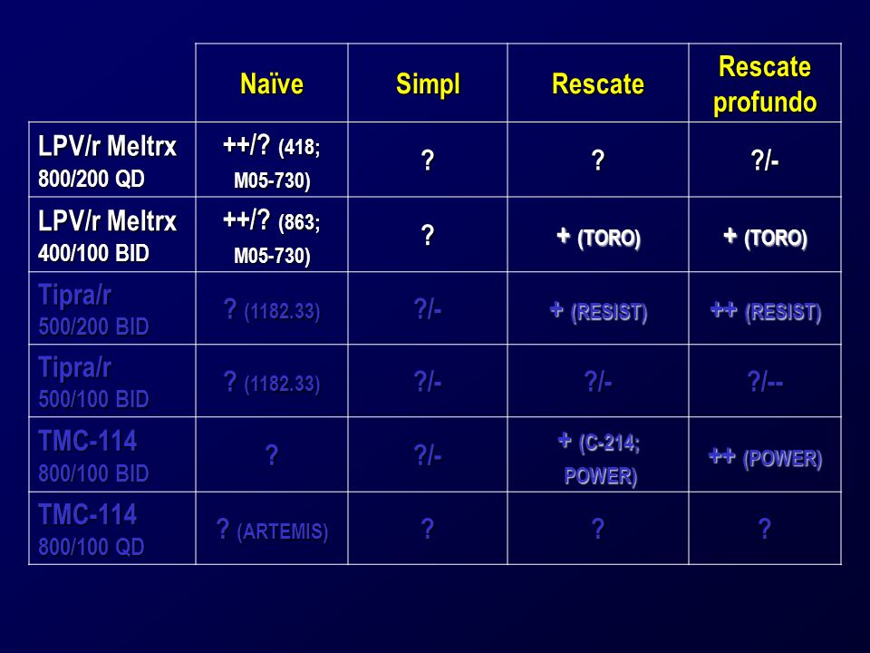 NaïveSimplRescate Rescate profundo LPV/r Meltrx 800/200 QD ++/? (418; M05-730)???/- LPV/r Meltrx 400/100 BID ++/? (863; M05-730)? + (TORO) Tipra/r 500