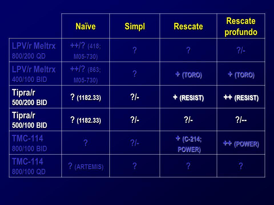 NaïveSimplRescate Rescate profundo LPV/r Meltrx 800/200 QD ++/.