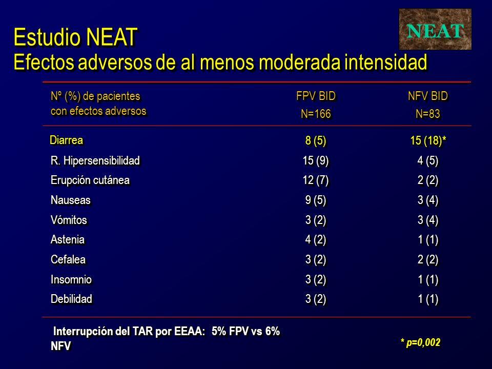 1 (1) 3 (2) DebilidadDebilidad 1 (1) 3 (2) InsomnioInsomnio 2 (2) 3 (2) CefaleaCefalea 1 (1) 4 (2) AsteniaAstenia 3 (4) 3 (2) VómitosVómitos 3 (4) 9 (5) NauseasNauseas 2 (2) 12 (7) Erupción cutánea 4 (5) 15 (9) R.