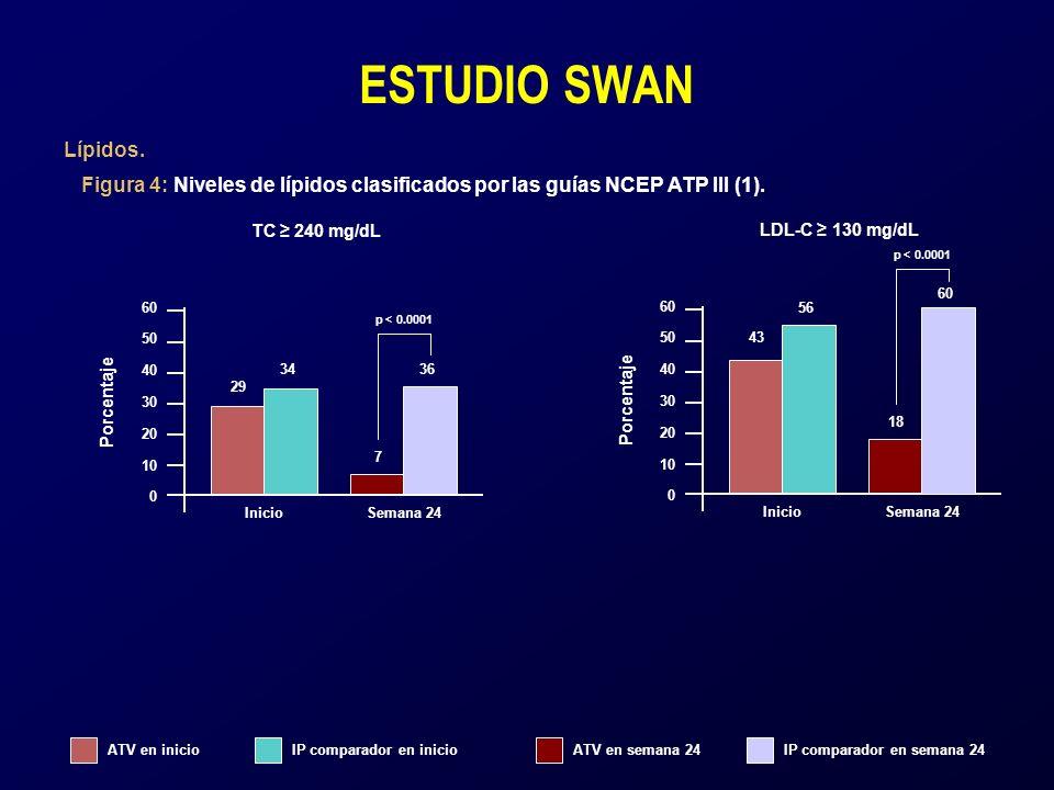 ATV en inicioIP comparador en inicioATV en semana 24IP comparador en semana 24 ESTUDIO SWAN Lípidos. Figura 4: Niveles de lípidos clasificados por las
