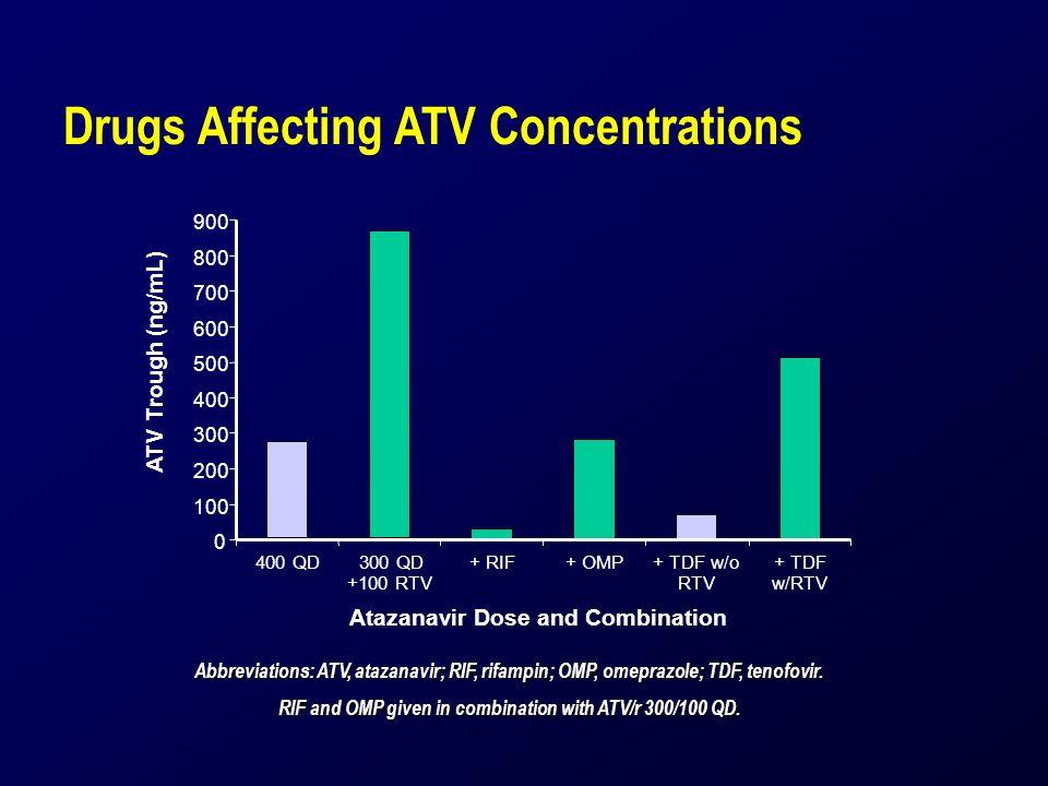 Drugs Affecting ATV Concentrations 0 100 200 300 400 500 600 700 800 900 ATV Trough (ng/mL) 400 QD300 QD +100 RTV + RIF+ OMP+ TDF w/o RTV + TDF w/RTV Atazanavir Dose and Combination Abbreviations: ATV, atazanavir; RIF, rifampin; OMP, omeprazole; TDF, tenofovir.