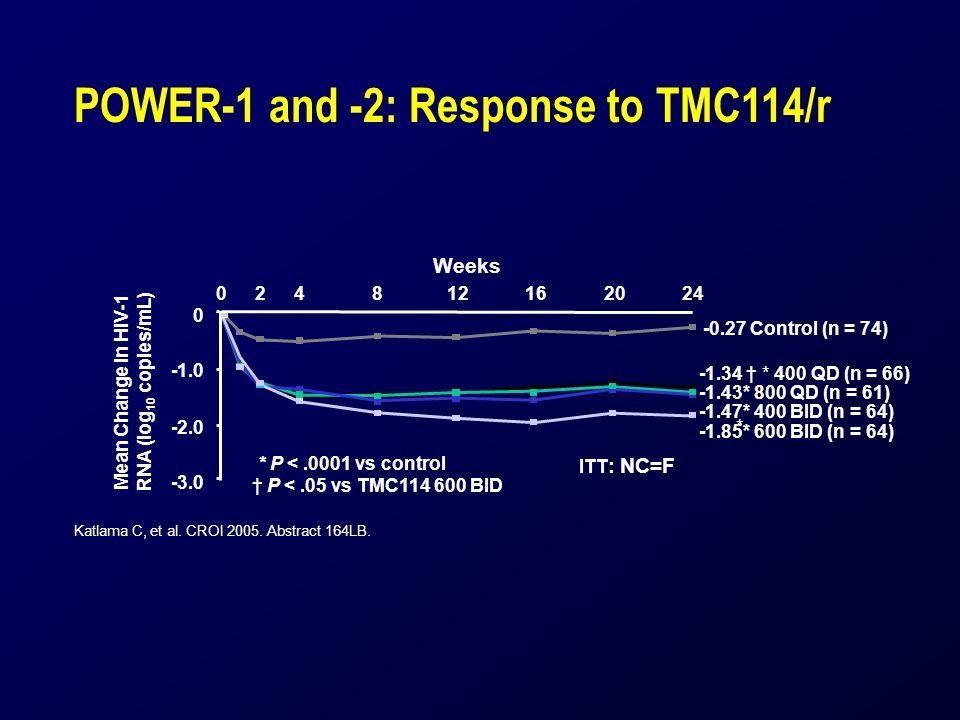 POWER-1 and -2: Response to TMC114/r Katlama C, et al. CROI 2005. Abstract 164LB. * Mean Change in HIV-1 RNA (log 10 copies/mL) -1.34 * 400 QD (n = 66