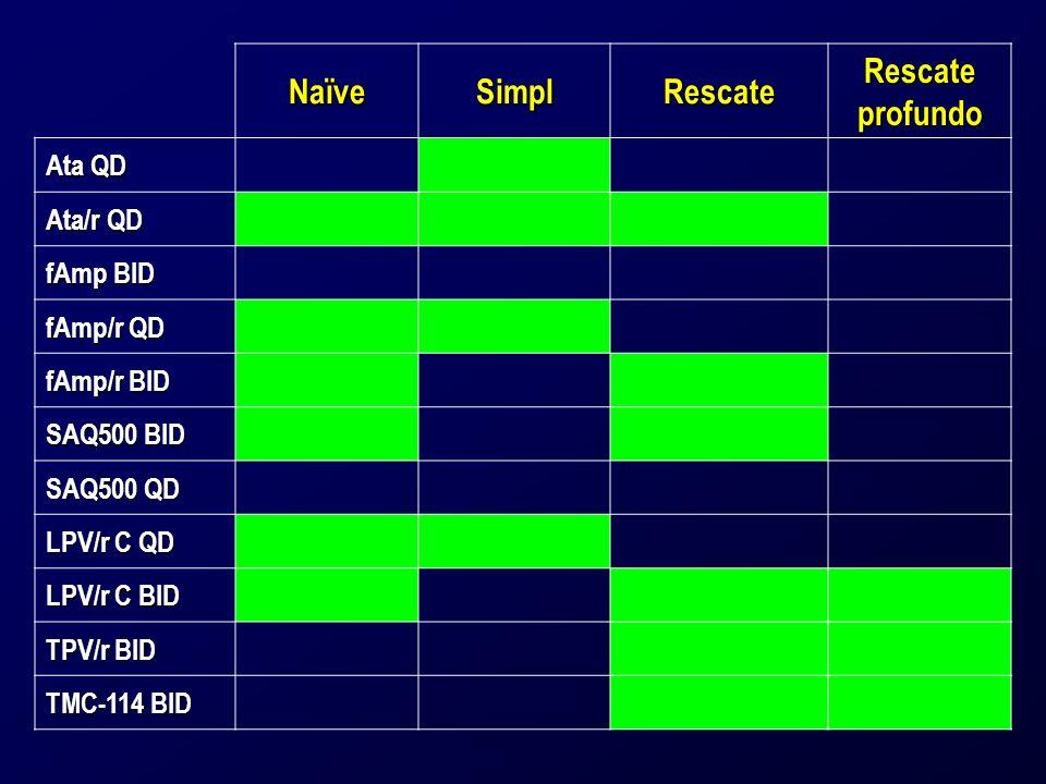 NaïveSimplRescate Rescate profundo Ata QD Ata/r QD fAmp BID fAmp/r QD fAmp/r BID SAQ500 BID SAQ500 QD LPV/r C QD LPV/r C BID TPV/r BID TMC-114 BID