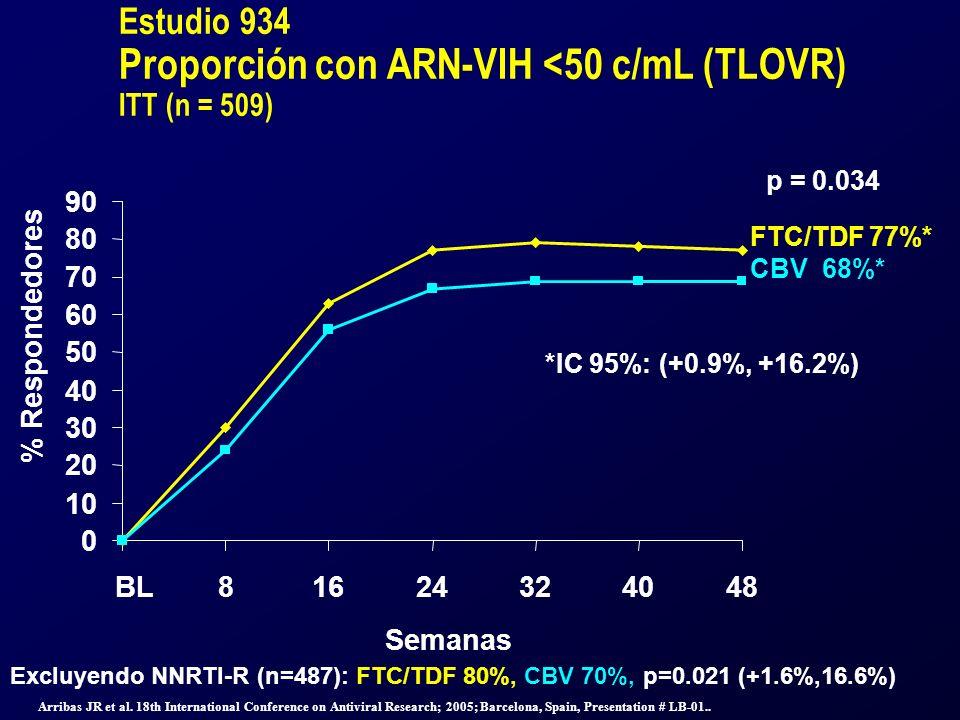 Estudio 934 Proporción con ARN-VIH <50 c/mL (TLOVR) ITT (n = 509) 0 10 20 30 40 50 60 70 80 90 BL81624324048 Semanas % Respondedores FTC/TDF 77%* CBV 68%* *IC 95%: (+0.9%, +16.2%) p = 0.034 Excluyendo NNRTI-R (n=487): FTC/TDF 80%, CBV 70%, p=0.021 (+1.6%,16.6%) Arribas JR et al.