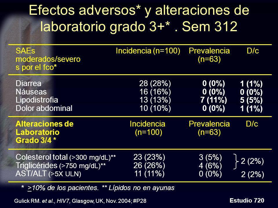 Efectos adversos* y alteraciones de laboratorio grado 3+*. Sem 312 Estudio 720 * >10% de los pacientes. ** Lípidos no en ayunas Gulick RM. et al., HIV