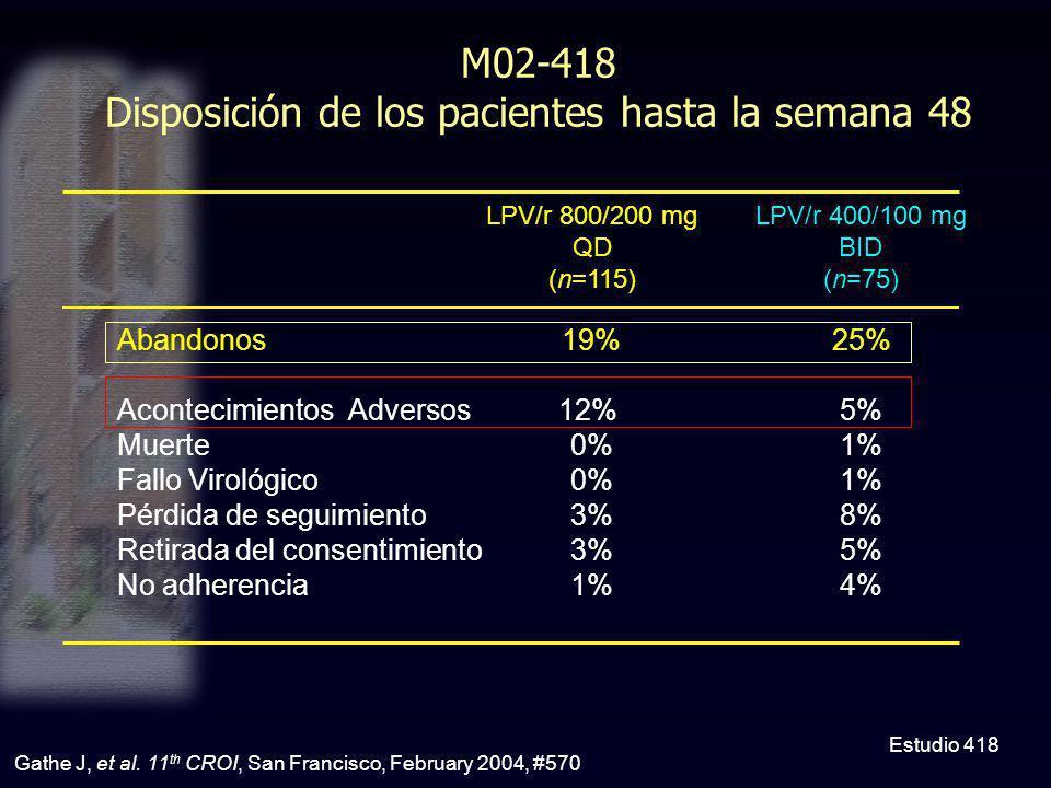 M02-418 Disposición de los pacientes hasta la semana 48 Estudio 418 Gathe J, et al. 11 th CROI, San Francisco, February 2004, #570 Abandonos Acontecim