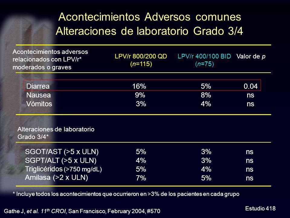 Acontecimientos Adversos comunes Alteraciones de laboratorio Grado 3/4 * Incluye todos los acontecimientos que ocurrieron en >3% de los pacientes en c