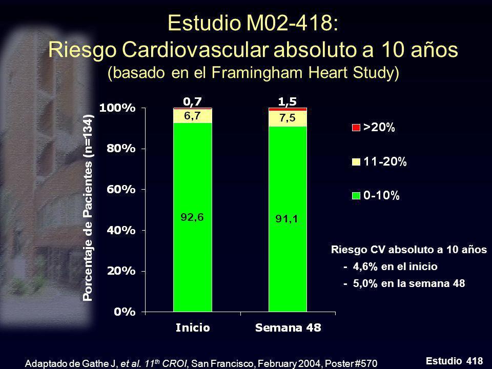 Estudio M02-418: Riesgo Cardiovascular absoluto a 10 años (basado en el Framingham Heart Study) Estudio 418 Adaptado de Gathe J, et al. 11 th CROI, Sa