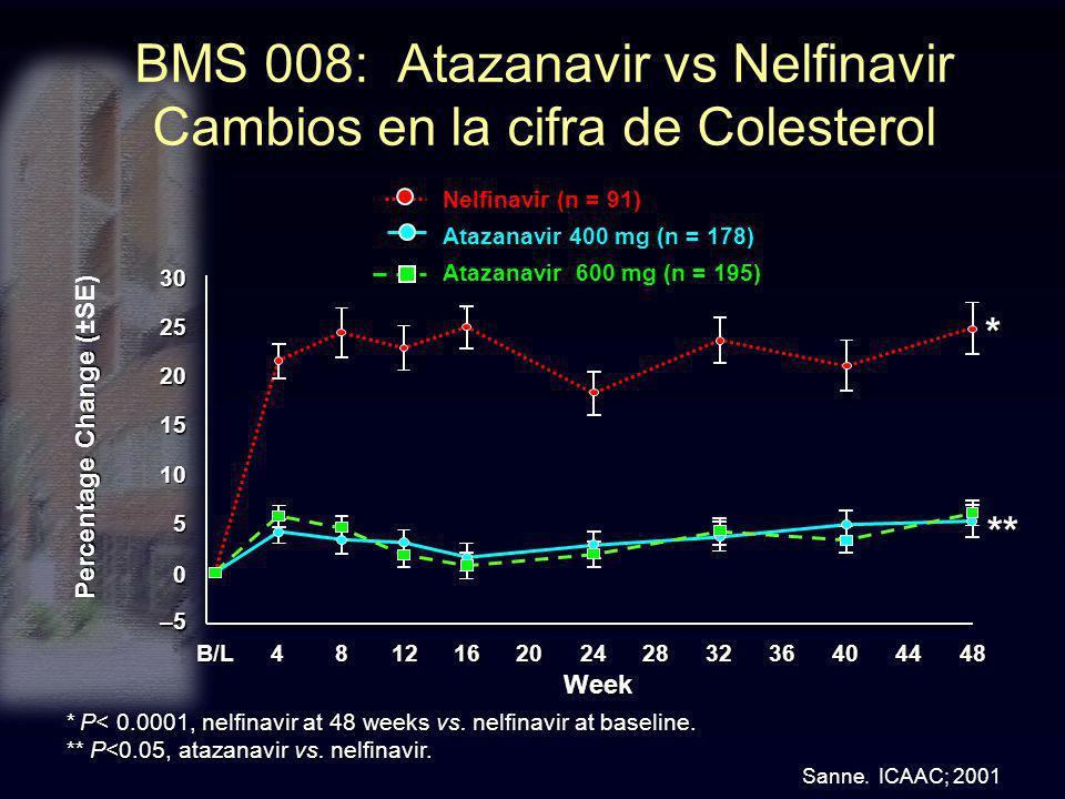 BMS 008: Atazanavir vs Nelfinavir Cambios en la cifra de Colesterol Nelfinavir (n = 91) Atazanavir 400 mg (n = 178) Atazanavir 600 mg (n = 195) * P< 0