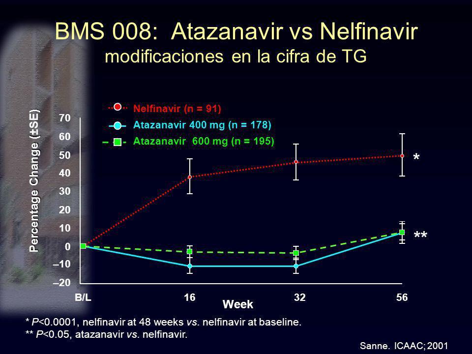 BMS 008: Atazanavir vs Nelfinavir modificaciones en la cifra de TG B/L 1656 32 Week 20 –20 40 70 10 50 30 –10 0 60 ** * Nelfinavir (n = 91) Atazanavir
