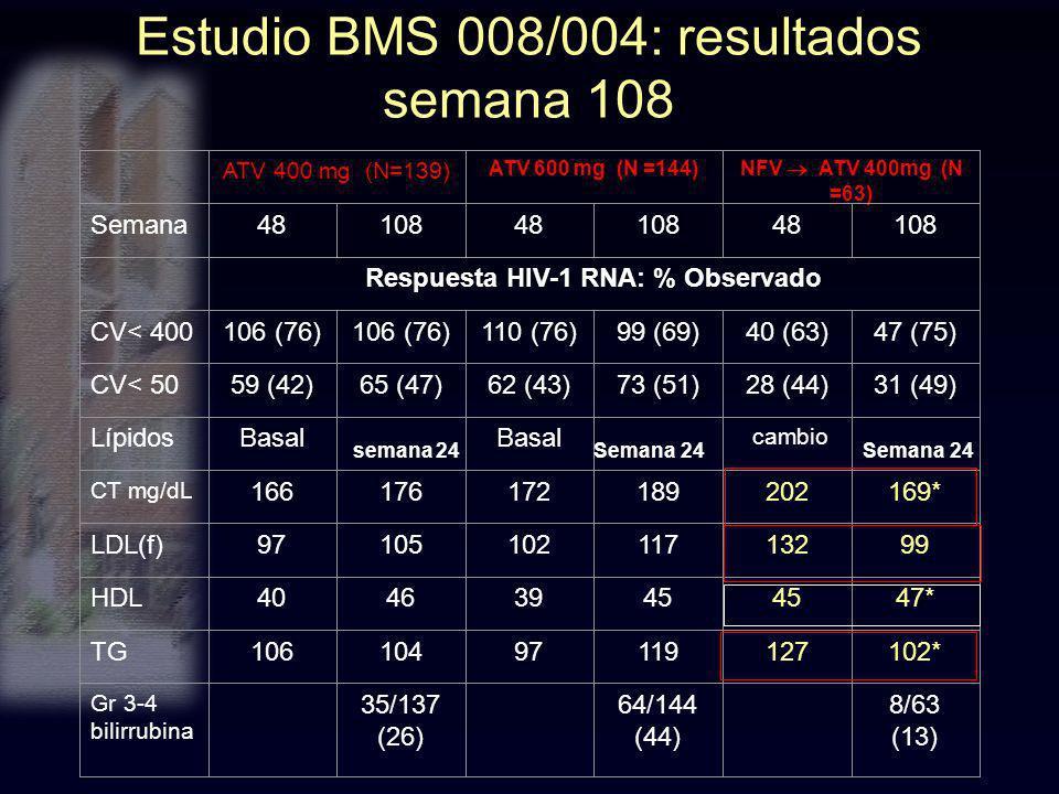 Estudio BMS 008/004: resultados semana 108 8/63 (13) 64/144 (44) 35/137 (26) Gr 3-4 bilirrubina cambio Basal Lípidos 102*12711997104106TG 47*45 394640