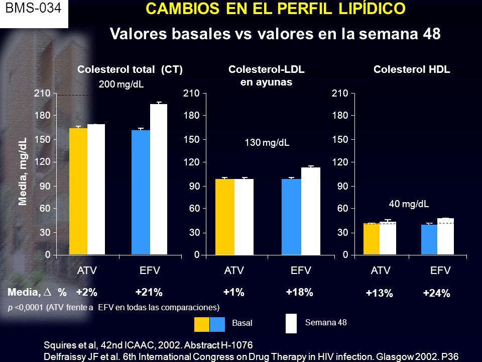 0 30 60 90 120 150 180 210 Media, mg/dL 200 mg/dL Colesterol-LDL en ayunas Colesterol total (CT) ATVEFV 130 mg/dL ATVEFV Basal Semana 48 +2% +21%+1% +