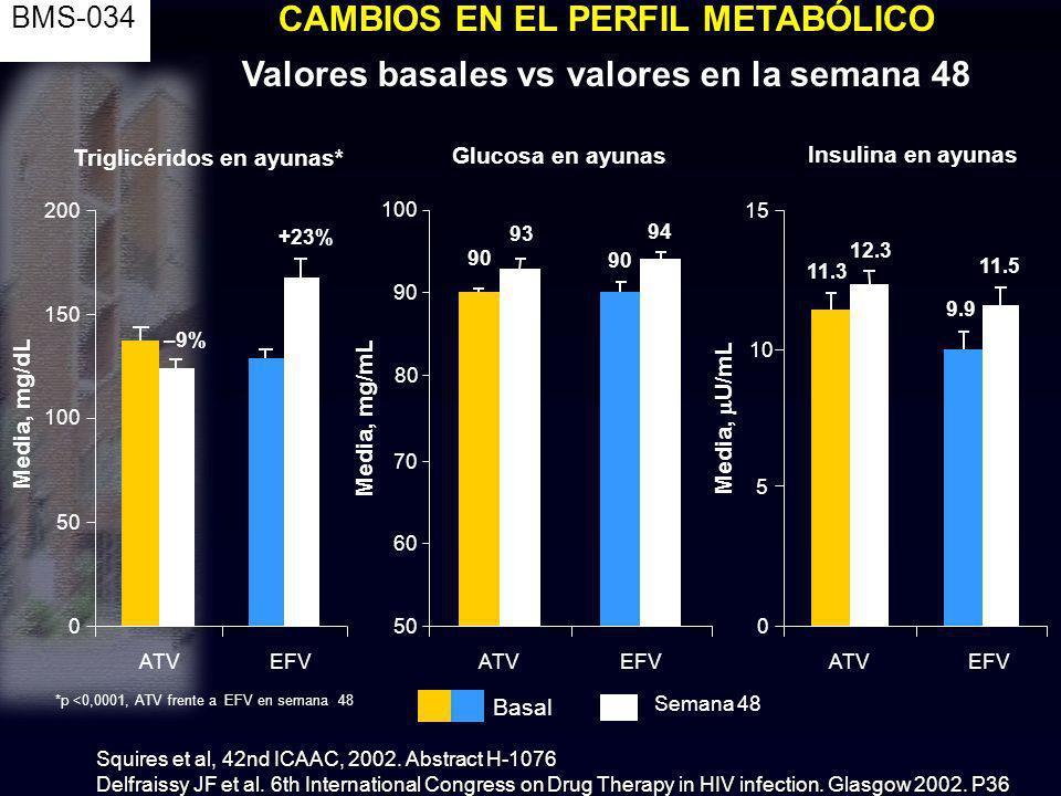 Basal Semana 48 Triglicéridos en ayunas* 0 50 100 150 200 ATVEFV –9% +23% Media, mg/dL Glucosa en ayunas ATV EFV 50 60 70 80 90 100 Media, mg/mL 90 93