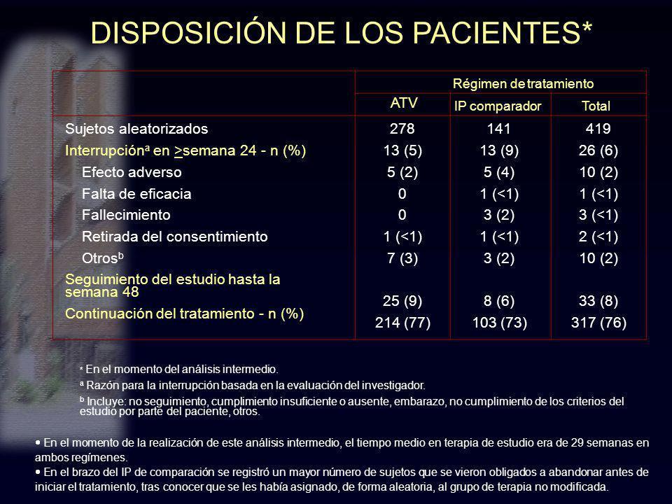DISPOSICIÓN DE LOS PACIENTES* * En el momento del análisis intermedio. a Razón para la interrupción basada en la evaluación del investigador. b Incluy