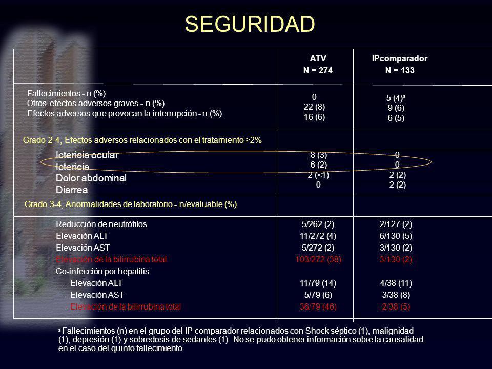 SEGURIDAD a Fallecimientos (n) en el grupo del IP comparador relacionados con Shock séptico (1), malignidad (1), depresión (1) y sobredosis de sedante