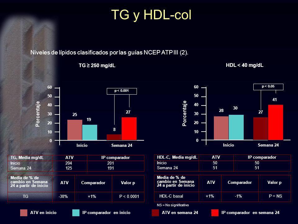 TG y HDL-col Niveles de lípidos clasificados por las guías NCEP ATP III (2). TG, Media mg/dL InicioSemana 24 25 19 60 50 40 30 20 10 0 Porcentaje TG 2