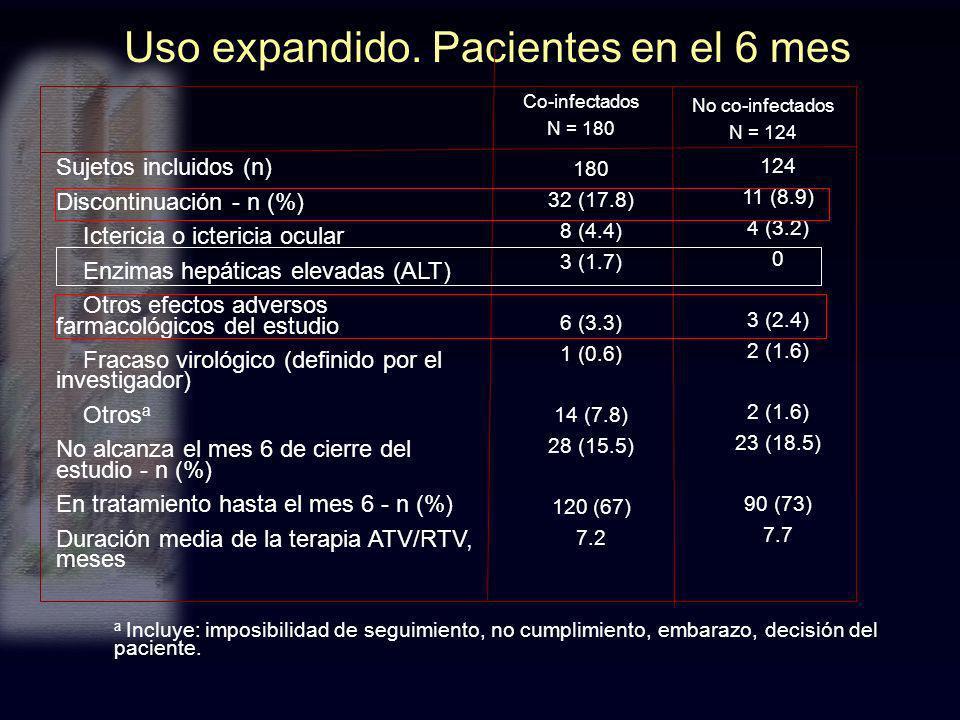 Uso expandido. Pacientes en el 6 mes Sujetos incluidos (n) Discontinuación - n (%) Ictericia o ictericia ocular Enzimas hepáticas elevadas (ALT) Otros