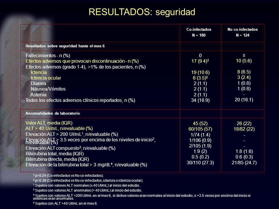 RESULTADOS: seguridad p=0.24 (Co-infectados vs No co-infectados). p=0.38 (Co-infectados vs No co-infectados, ictericia o ictericia ocular). 1 Sujetos