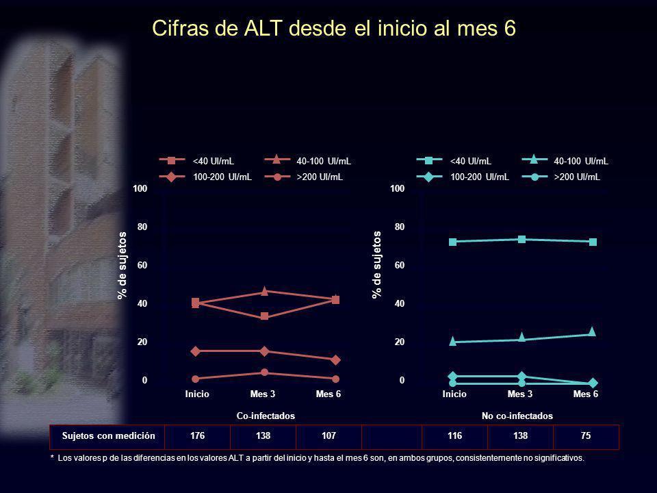 Cifras de ALT desde el inicio al mes 6 * Los valores p de las diferencias en los valores ALT a partir del inicio y hasta el mes 6 son, en ambos grupos