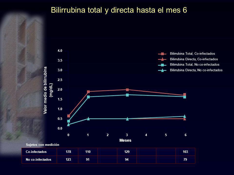 Bilirrubina total y directa hasta el mes 6 Co-infectados No co-infectados Sujetos con medición 178 123 110 91 129 94 103 79 0 4.0 3.5 3.0 2.5 2.0 1.5