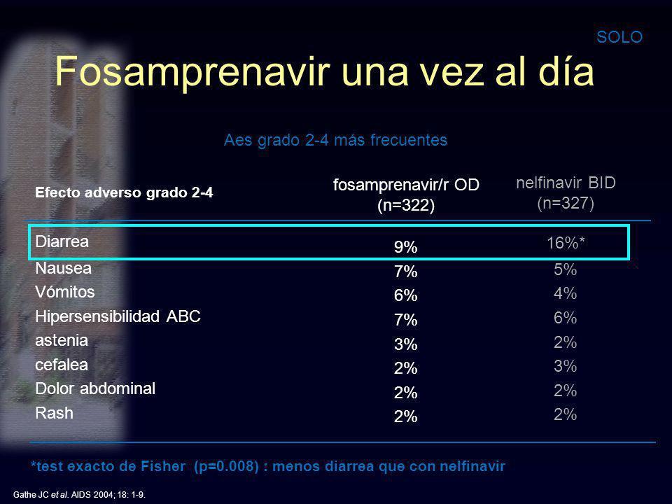 Efecto adverso grado 2-4 Diarrea Nausea Vómitos Hipersensibilidad ABC astenia cefalea Dolor abdominal Rash nelfinavir BID (n=327) 16%* 5% 4% 6% 2% 3%