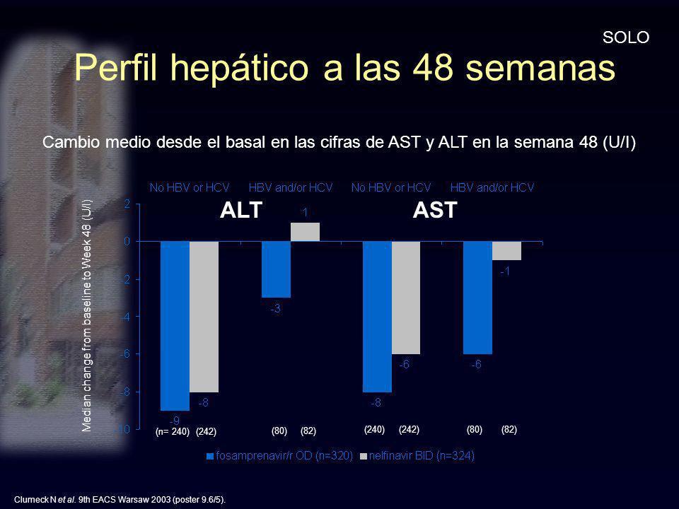 ALTAST Perfil hepático a las 48 semanas Clumeck N et al. 9th EACS Warsaw 2003 (poster 9.6/5). (n= 240) (242) (80) (240) (242)(80) (82) SOLO Cambio med