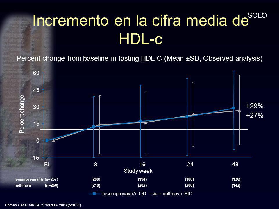Incremento en la cifra media de HDL-c fosamprenavir/r (n=257)(200)(194) (188) (136) nelfinavir (n=260)(218)(202) (206) (142) Horban A et al. 9th EACS