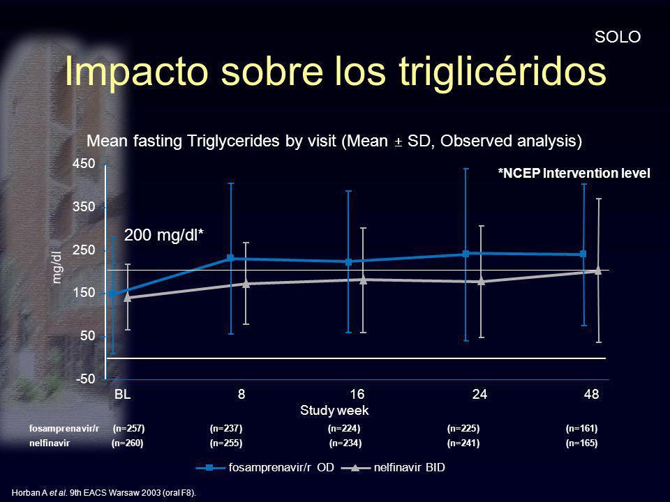 Impacto sobre los triglicéridos -50 50 150 250 350 450 BL 8 16 24 48 fosamprenavir/r (n=257) (n=237)(n=224) (n=225)(n=161) nelfinavir (n=260) (n=255)