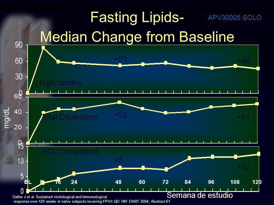 Total Cholesterol mg/dL BL 8 16 24 48 60 72 84 96 108 120 Semana de estudio +51 +46 HDL Cholesterol +12 Triglycerides +51 +53 +8 Fasting Lipids- Media