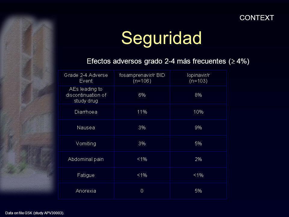 Seguridad Data on file GSK (study APV30003). CONTEXT Efectos adversos grado 2-4 más frecuentes ( 4%)