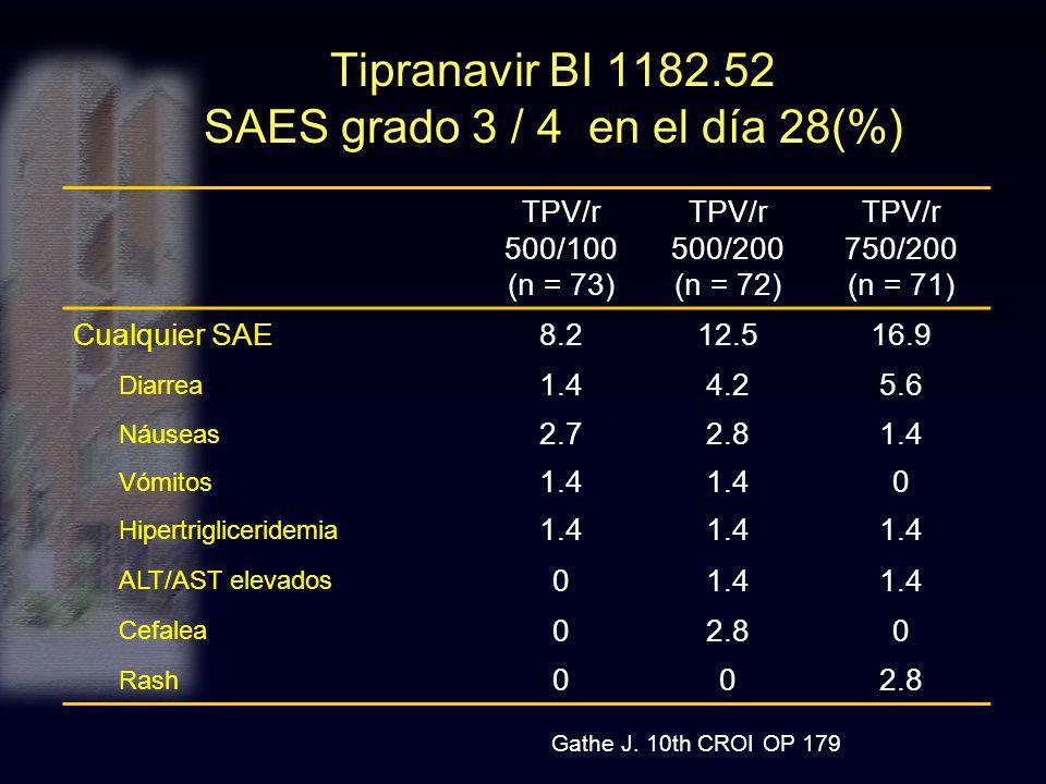 Tipranavir BI 1182.52 SAES grado 3 / 4 en el día 28(%) TPV/r 500/100 (n = 73) TPV/r 500/200 (n = 72) TPV/r 750/200 (n = 71) Cualquier SAE8.212.516.9 D