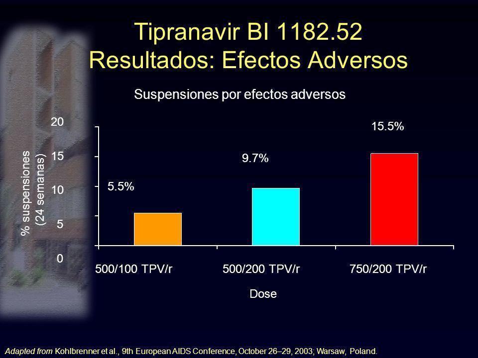 Tipranavir BI 1182.52 Resultados: Efectos Adversos 500/100 TPV/r500/200 TPV/r750/200 TPV/r 5.5% 9.7% 15.5% % suspensiones (24 semanas) Dose 20 15 10 5