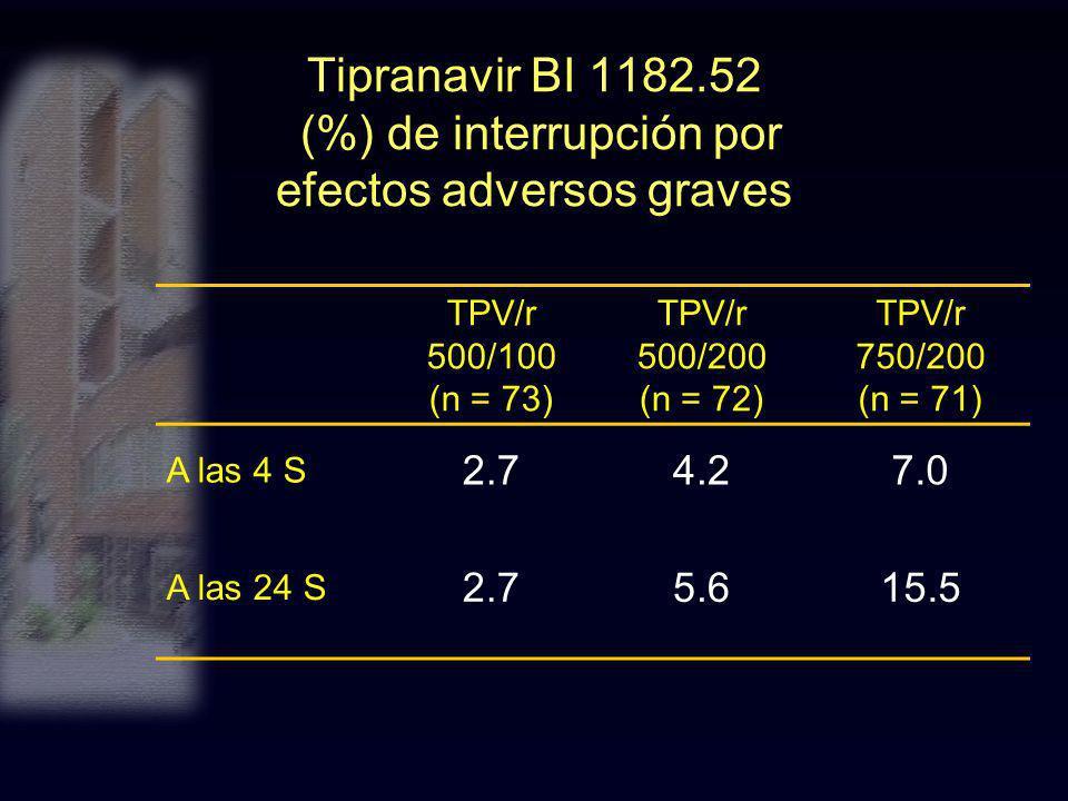 Tipranavir BI 1182.52 (%) de interrupción por efectos adversos graves TPV/r 500/100 (n = 73) TPV/r 500/200 (n = 72) TPV/r 750/200 (n = 71) A las 4 S 2