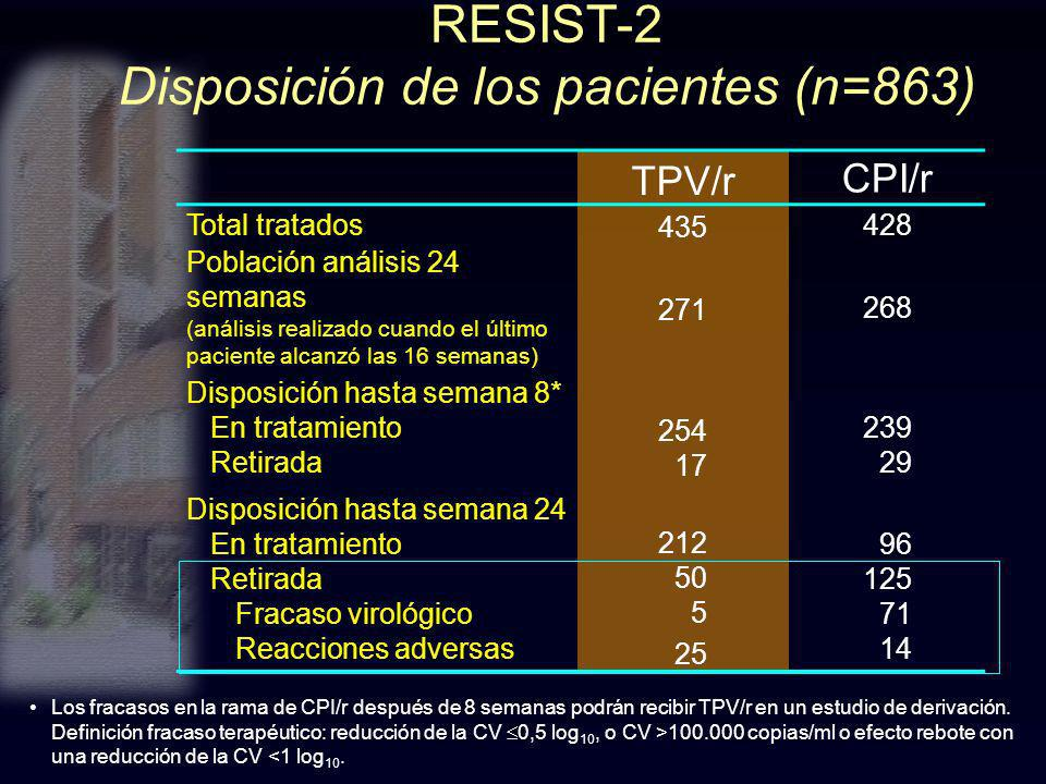 RESIST-2 Disposición de los pacientes (n=863) TPV/r CPI/r Total tratados 435 428 Población análisis 24 semanas (análisis realizado cuando el último pa